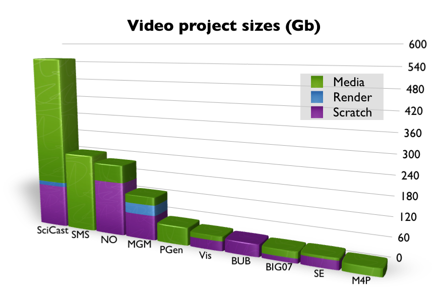 project_sizes